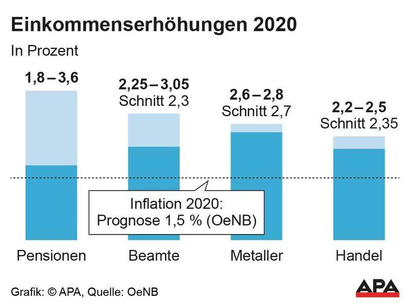 Neue Hartz4 Regelung 2020